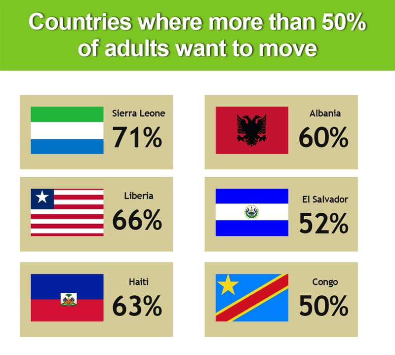 Geography Story: Countries from which at least half of people would like to move