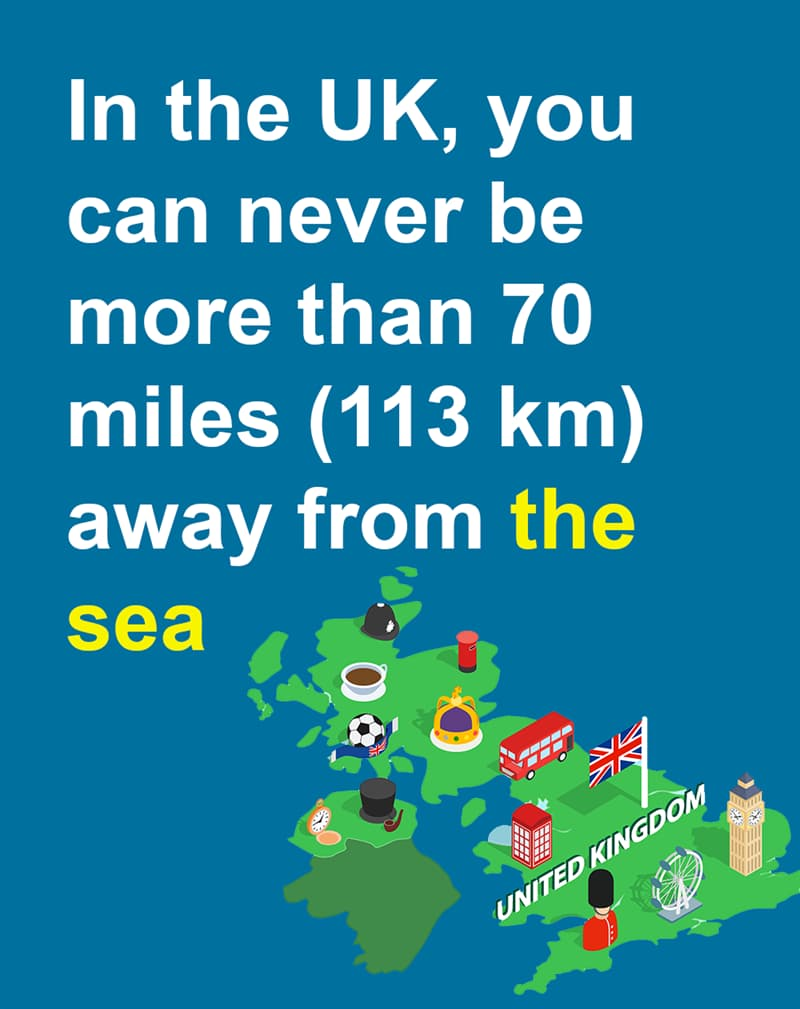 Geography Story: In the UK, you can never be more than 70 miles (113 km) away from the sea