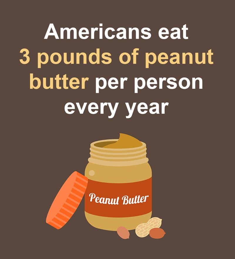 Nature Story: Americans eat 3 pounds of peanut butter per person every year