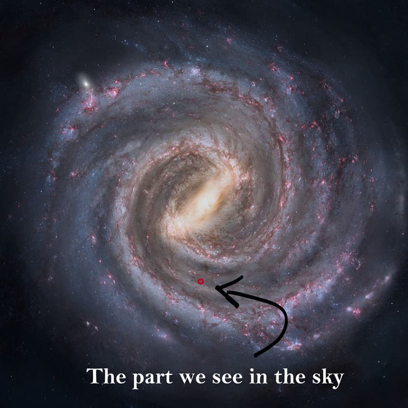 Science Story: #2 We can see only around 0.0000025% of the Milky Way galaxy from Earth