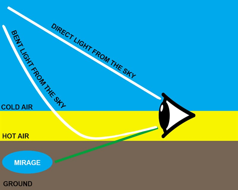 Science Story: So, the hot layer of air bends the light, which now goes in a U-shaped path: