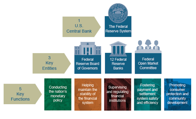 an overall view of the federal monetary system in the united states