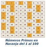Сiencia Pregunta Trivia: ¿Cuántos números primos hay entre 100 y 120?