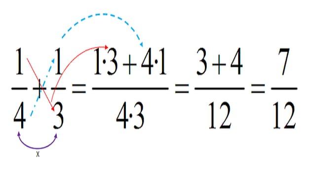 Cultura Pregunta Trivia: ¿Cuáles son las fracciones Heterogéneas?