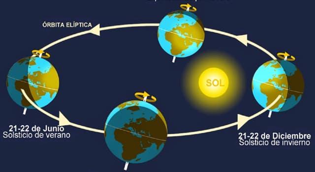 Сiencia Pregunta Trivia: ¿En qué latitud terrestre hay más horas de luz al año?