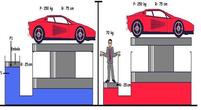 Сiencia Pregunta Trivia: ¿Qué ley dice: la presión ejercida sobre un fluido dentro de un recipiente, es la misma en todas las direcciones y en todos los puntos del fluido?