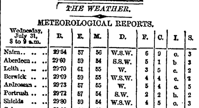 In which year did the first weather    | Trivia Questions