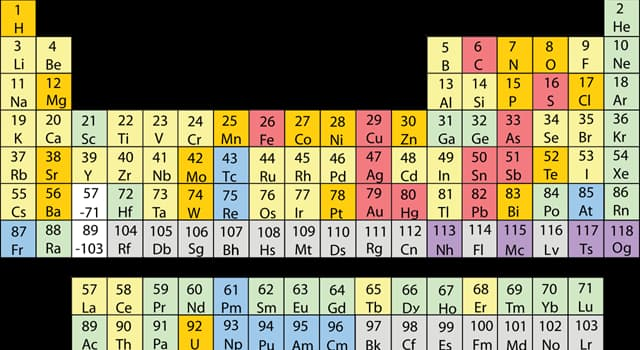 Wissenschaft Wissensfrage: Welches dieser chemischen Elemente hat ein Symbol, das mit dem Buchstaben T beginnt?