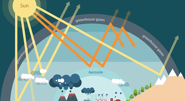 Science Trivia Question: How many major greenhouse gases are there?
